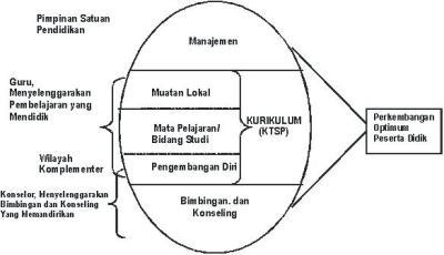 posisi-bimbingan-dan-konseling-dan-kurikulum-ktsp.jpg