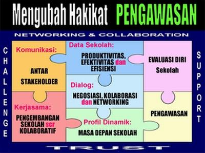 Hakikat Pengawasan Sekolah