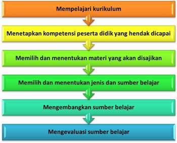 Sumber Belajar