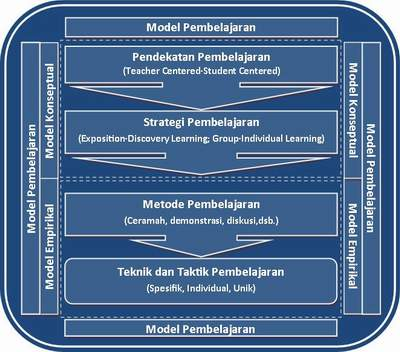 Pendekatan Pembelajaran, Strategi Pembelajaran, Metode Pembelajaran, Teknik Pembelajaran, Taktik dan Model Pembelajaran