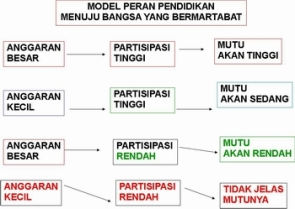model peran pendidikan