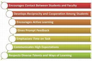 Tujuh Prinsip Praktik Pembelajaran yang Baik