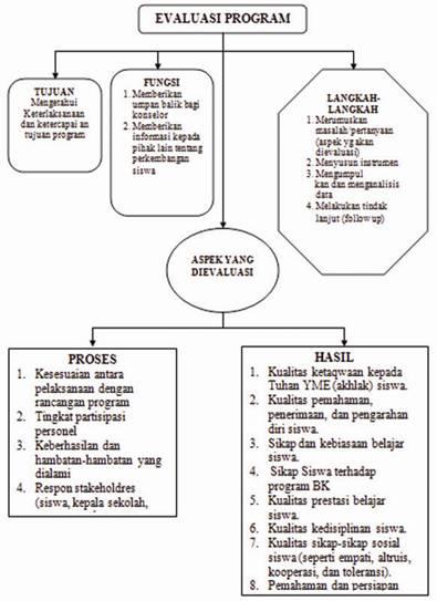 Konsep Evaluasi Program Bimbingan Dan Konseling Akhmad Sudrajat