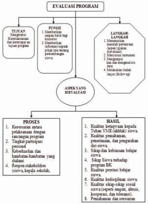 Bagan Evaluasi BK