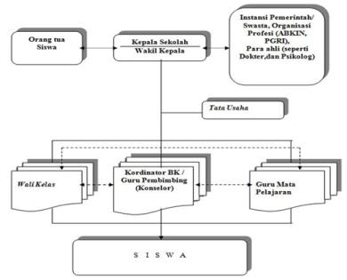 struktur program BK