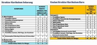 Struktur Kurikulum Baru, Draft Pengembangan Kurikulum 2013