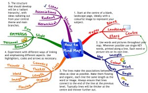 Cara Membuat Mind Map
