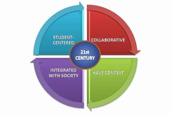 4 Prinsip Pokok Pembelajaran Abad ke-21